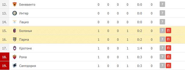 Болонья – Парма: таблица