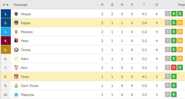 Бордо – Лион: турнирная таблица