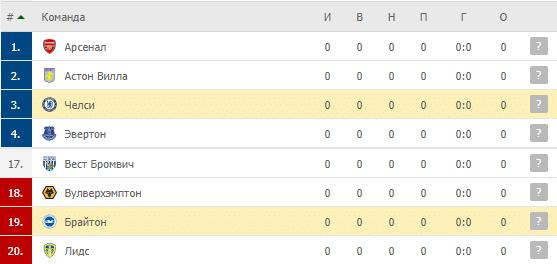 Брайтон – Челси: таблица