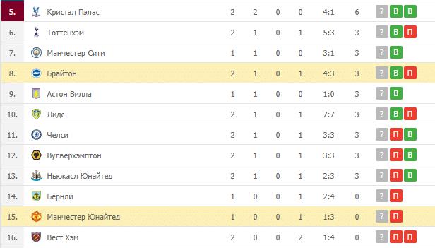 Брайтон – Манчестер Юнайтед: таблица