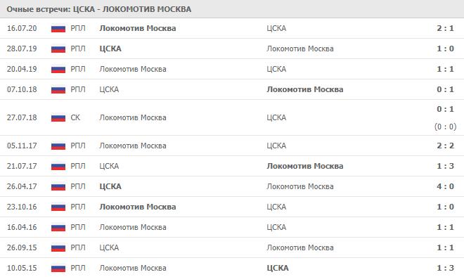 ЦСКА – Локомотив Москва: статистика