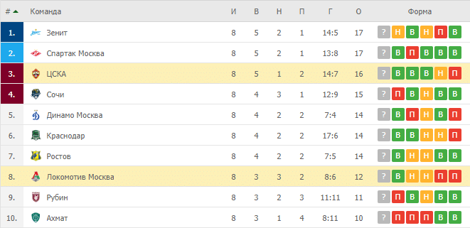 ЦСКА – Локомотив Москва: таблица