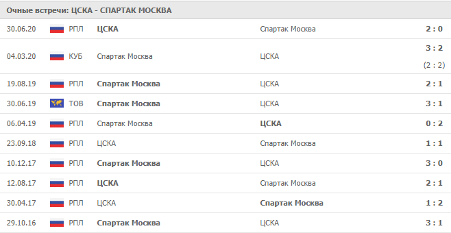 ЦСКА – Спартак Москва: статистика