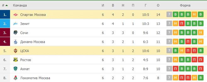 ЦСКА – Спартак Москва: таблица