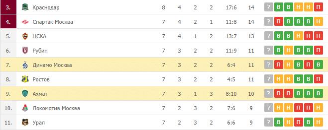 Динамо Москва – Ахмат: таблица