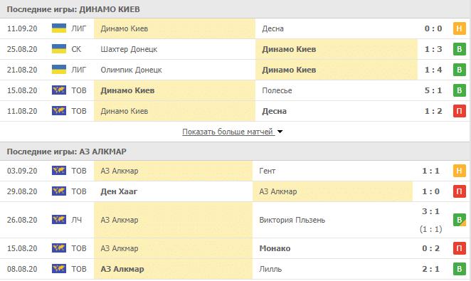 Динамо Киев – АЗ Алкмар: таблица