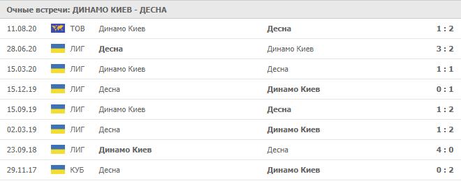 Динамо Киев – Десна: статистика