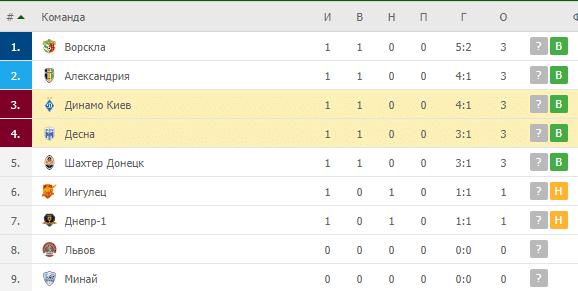 Динамо Киев – Десна: турнирная таблица