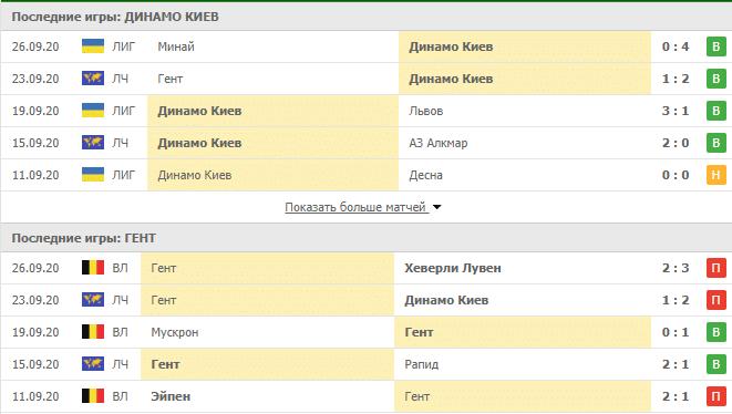 Динамо Киев – Гент: таблица