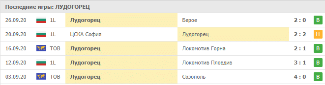 Динамо Брест – Лудогорец: статистика