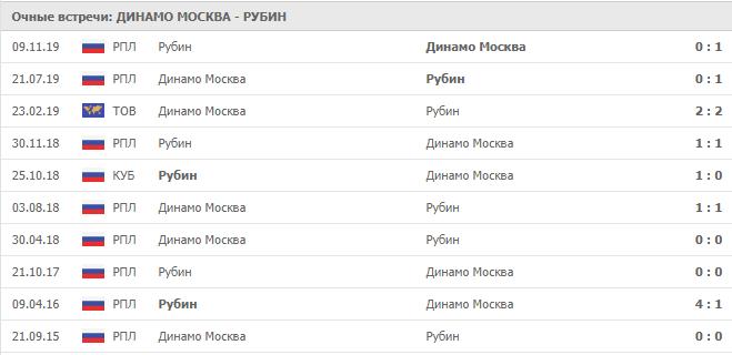 Динамо Москва – Рубин:статистика
