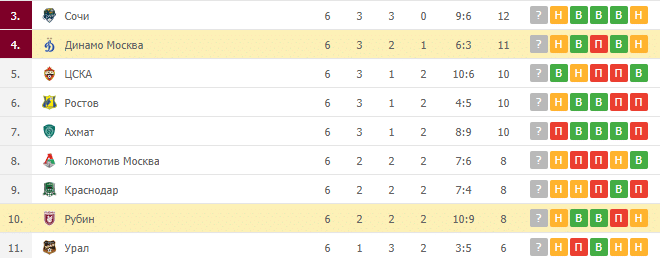 Динамо Москва – Рубин: таблица