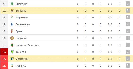 Фамаликан – Бенфика: таблица