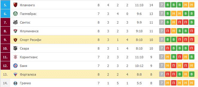 Форталеза – Спорт Ресифи:турнирная таблица