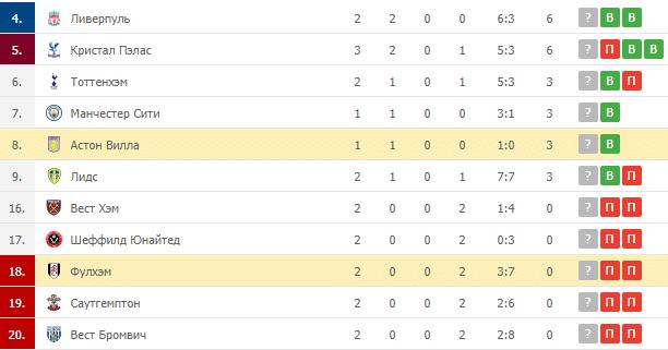 Фулхэм – Астон Вилла: таблица