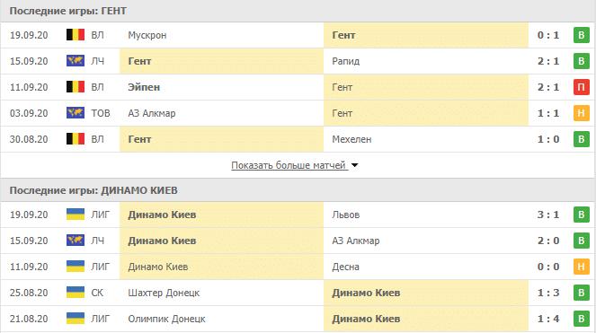 Гент – Динамо Киев: таблица