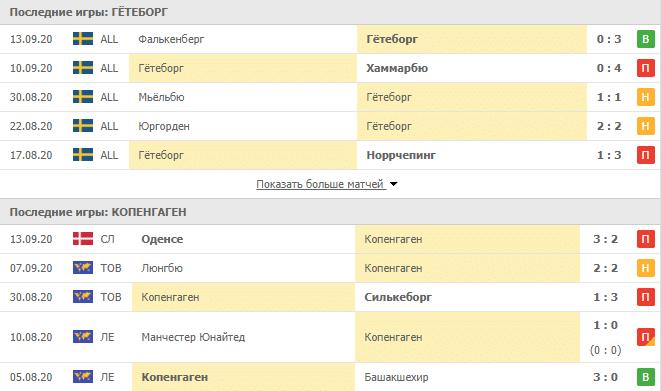 Гётеборг – Копенгаген: таблица