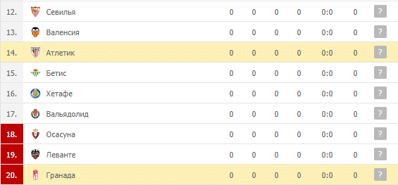 Гранада – Атлетик: турнирная таблица