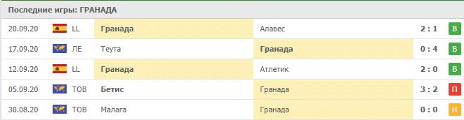 Гранада – Локомотив Тбилиси: таблица
