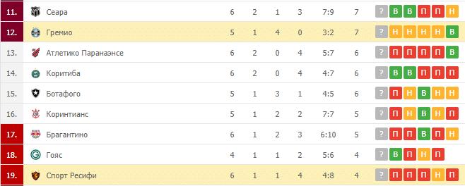 Гремио – Спорт Ресифи: таблица