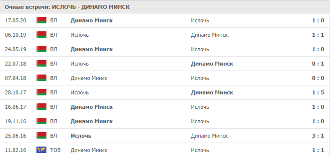 Ислочь – Динамо Минск: статистика