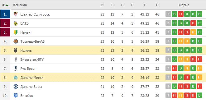 Ислочь – Динамо Минск: таблица