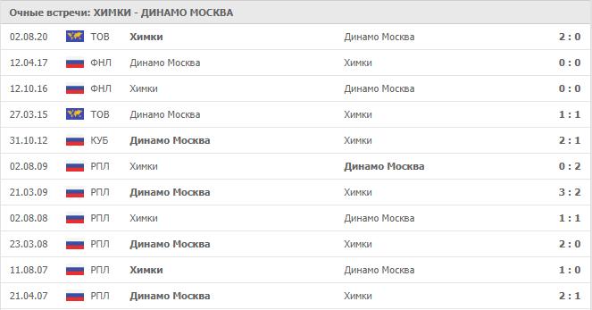 Химки – Динамо Москва: статистика