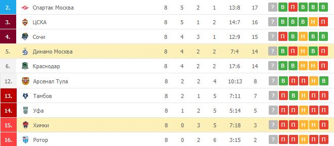Химки – Динамо Москва: таблица