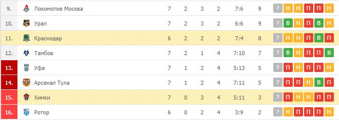 Краснодар – Химки: таблица