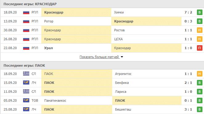 Краснодар – ПАОК: таблица