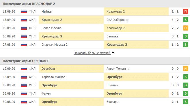 Краснодар 2 – Оренбург: статистика