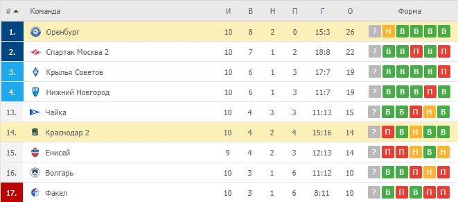 Краснодар 2 – Оренбург: таблица