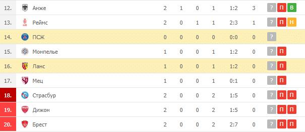Ланс – ПСЖ: турнирная таблица