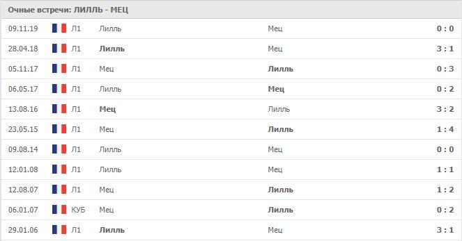 Лилль – Мец: статистика