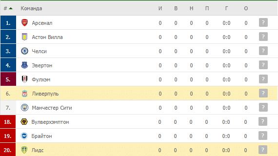Ливерпуль – Лидс: таблица