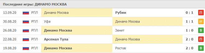Локомотив Тбилиси – Динамо Москва: таблица
