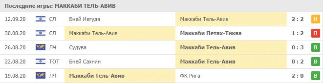 Маккаби Тель-Авив – Динамо Брест: таблица