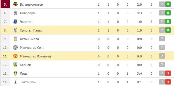 Манчестер Юнайтед – Кристал Пэлас: таблица
