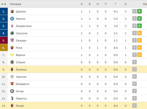 Милан – Болонья: таблица