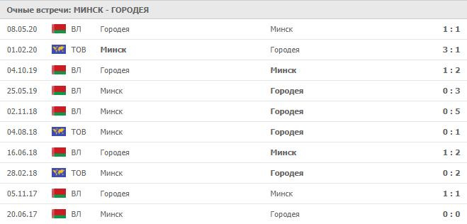 Минск – Городея: статистика личных встреч