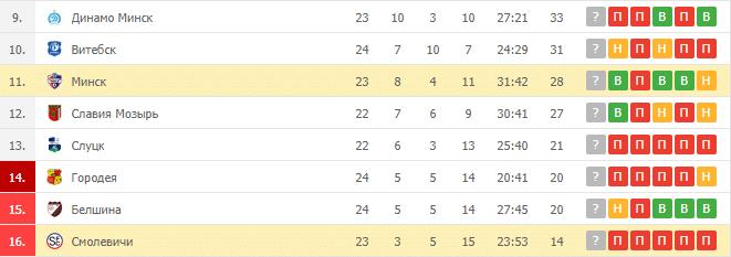 Минск – Смолевичи: таблица