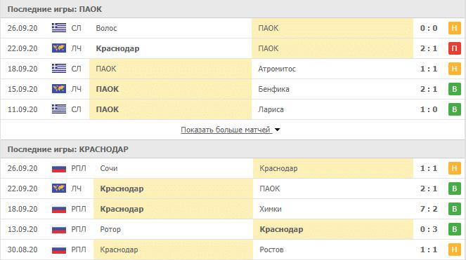 ПАОК – Краснодар: таблица