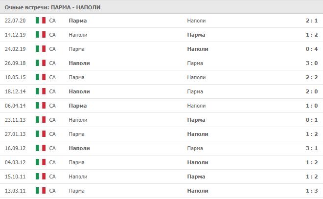 Парма – Наполи: статистика