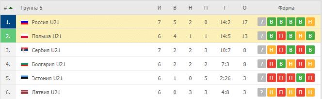 Польша U21 – Россия U21: таблица