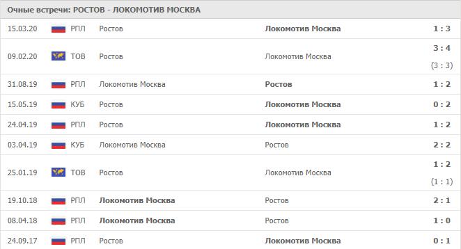 Ростов – Локомотив Москва: статистика