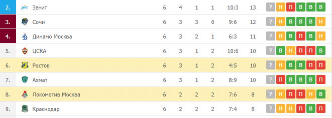 Ростов – Локомотив Москва: таблица