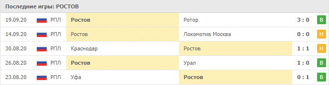 Ростов – Маккаби Хайфа: таблица