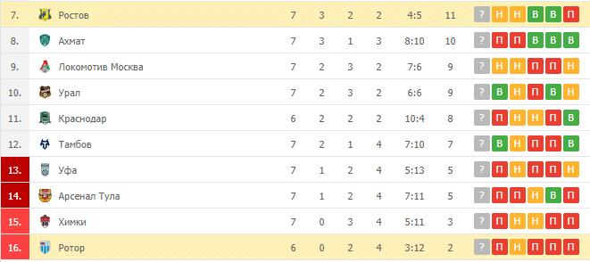 Ростов – Ротор: таблица