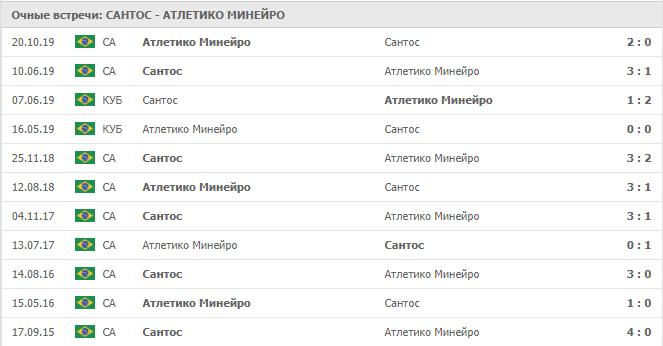 Сантос – Атлетико Минейро: статистика личных встреч
