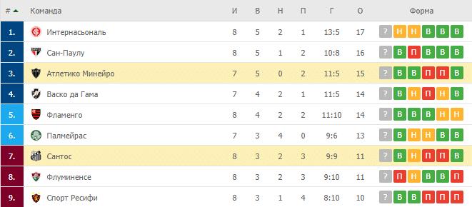 Сантос – Атлетико Минейро: турнирная таблица